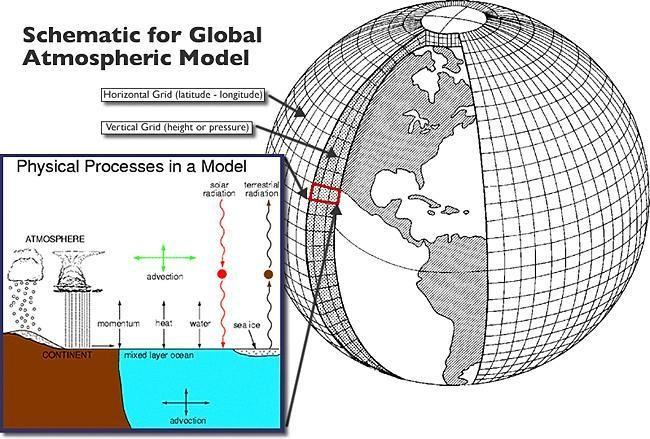 Figura 1 – Representação dos processos físicos do sistema terrestre produzida pela modelagem. | Fonte: Community Earth System Model (CESM), 2013[4].