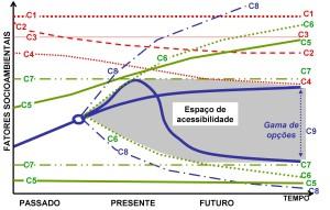 Gráfico n°. Condicionantes e limites ao desenvolvimento sustentável.