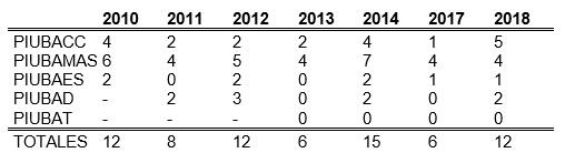 2 - SENEJKO y VERSINO_Interdisciplina - tabela1